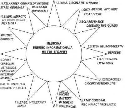 Metalele grele in organism